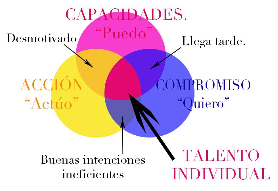 Talento (2)