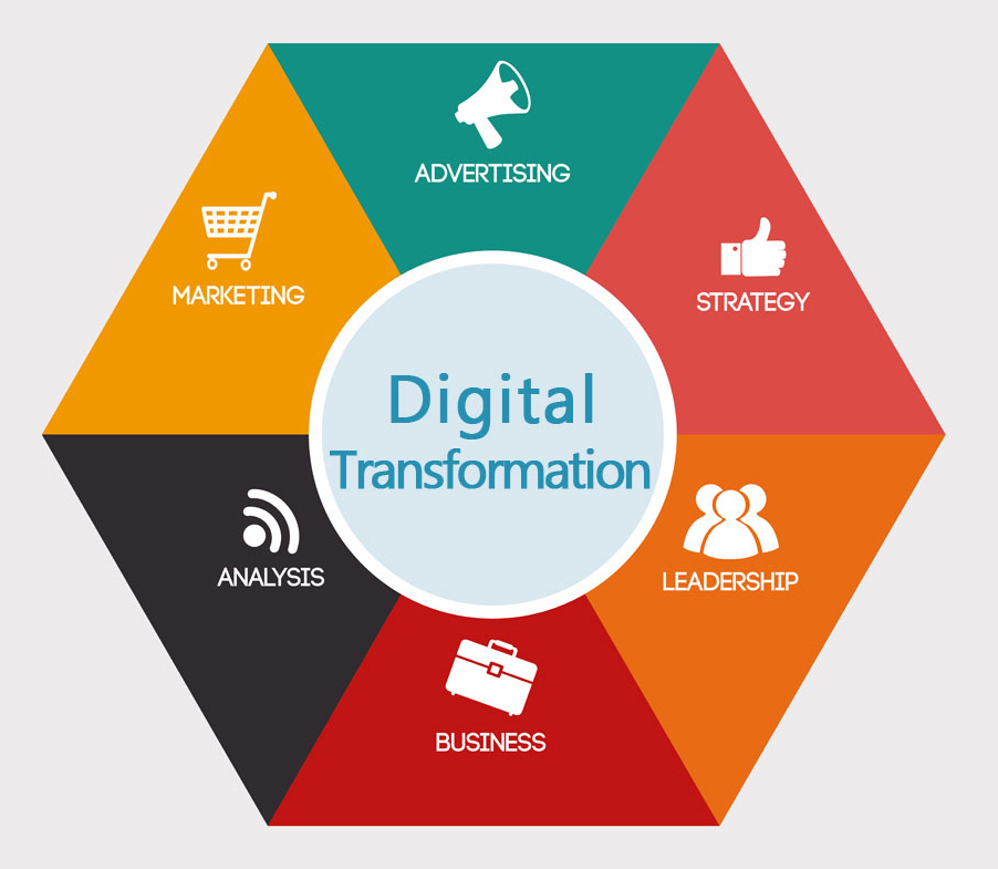 """La """"rueda"""" de la transformación digital está predeterminada y condicionada por las acciones que se desarrollen en las áreas de marketing"""