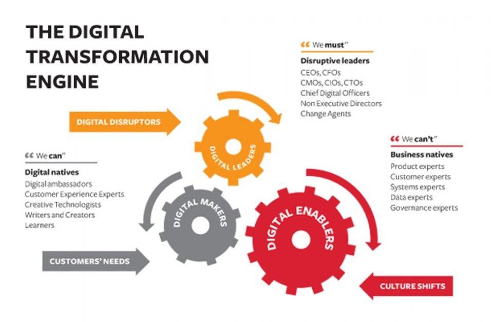 ¿Mentalidad de líder analógico o digital? Esa es la cuestión