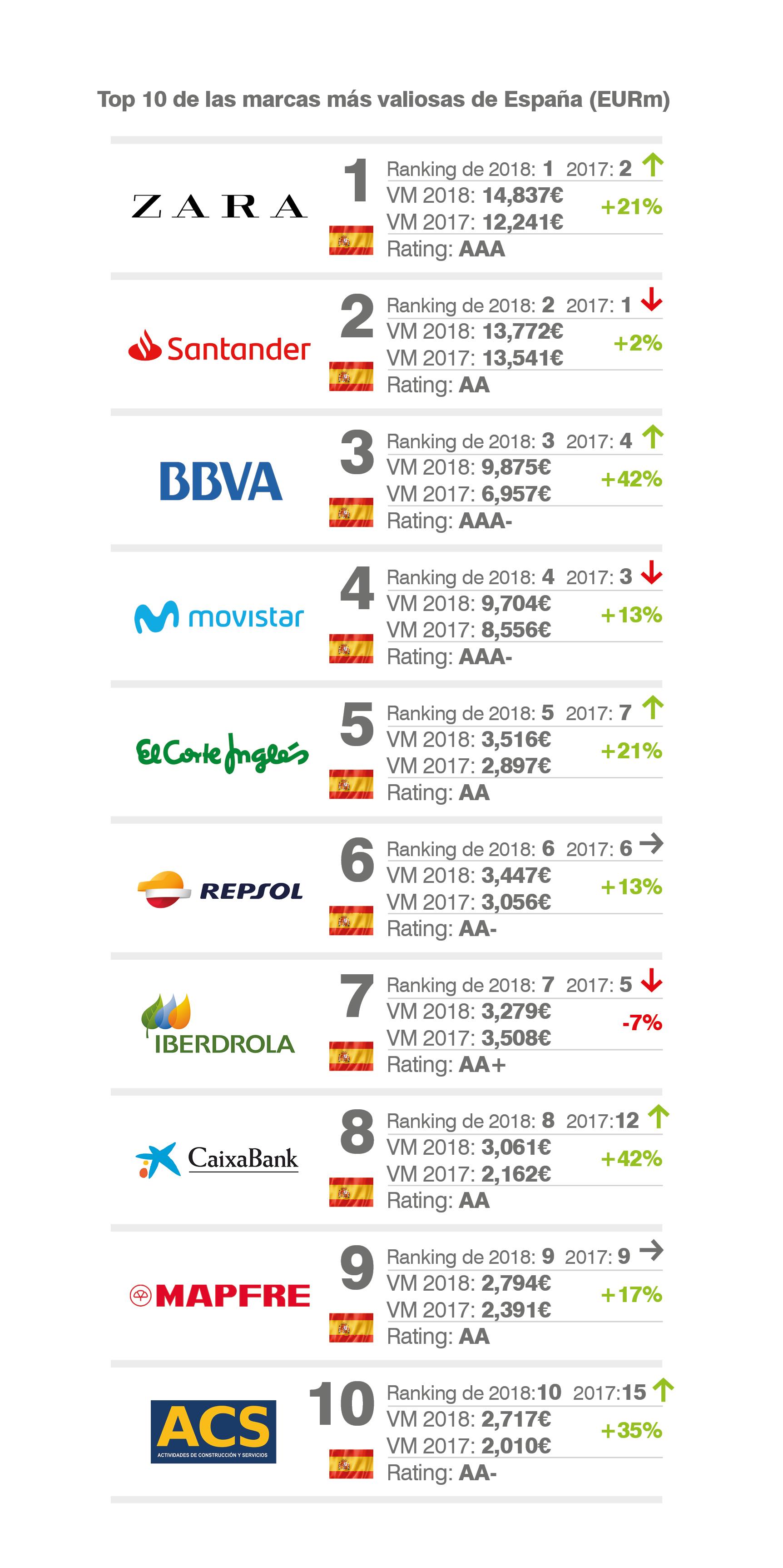 Las 10 marcas más valiosas en 2018 según Brand Finance