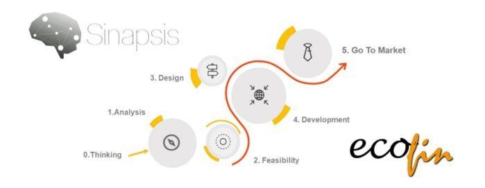 Las distintas fases de la metodología Sinapsis.