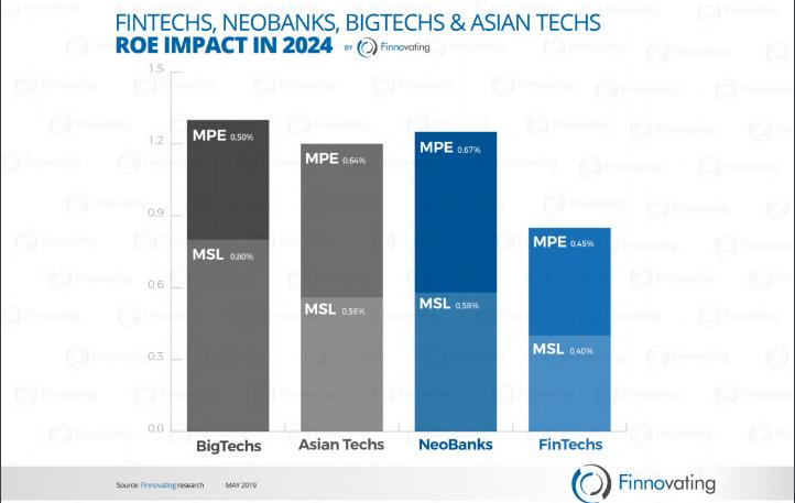 Las BigTechs, AsianTechs, FinTechs y los NeoBanks mermarán un 4,6% la rentabilidad de los bancos tradicionales en 2024