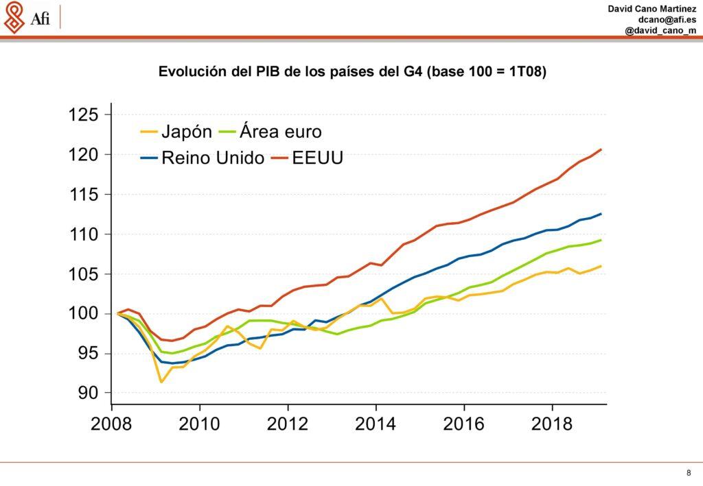 Análisis económicos y de mercados. Evolución del PIB de los países del G4. Ponencia de David Cano (AFI) durante ECOFIN'19. / Fuente: AFI.