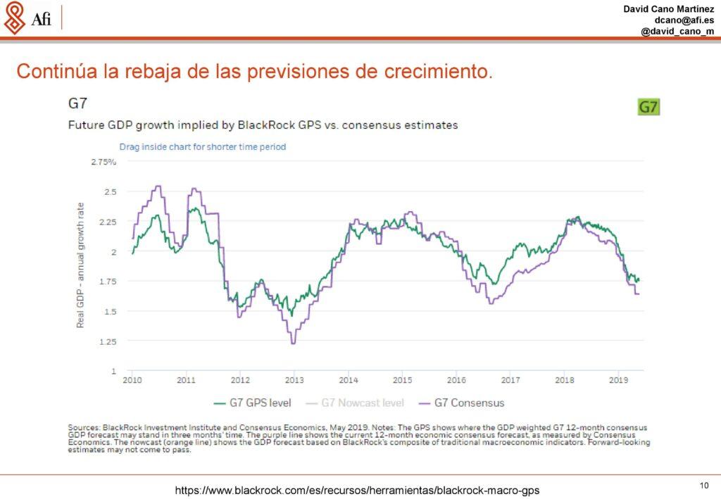 Análisis económicos y de mercados. Previsiones de crecimiento económico. Ponencia de David Cano (AFI) durante ECOFIN'19. / Fuente: AFI.