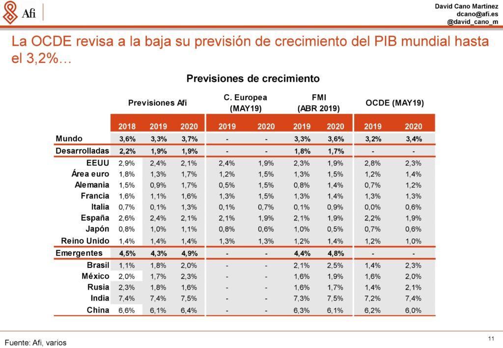 Análisis económicos y de mercados. Previsiones de crecimiento económico por países. Ponencia de David Cano (AFI) durante ECOFIN'19. / Fuente: AFI.
