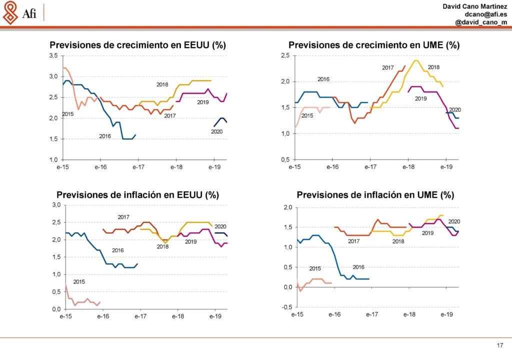 Análisis económicos y de mercados. Previsiones de crecimiento económico en EEUU vs. Área Euro. Ponencia de David Cano (AFI) durante ECOFIN'19. / Fuente: AFI.