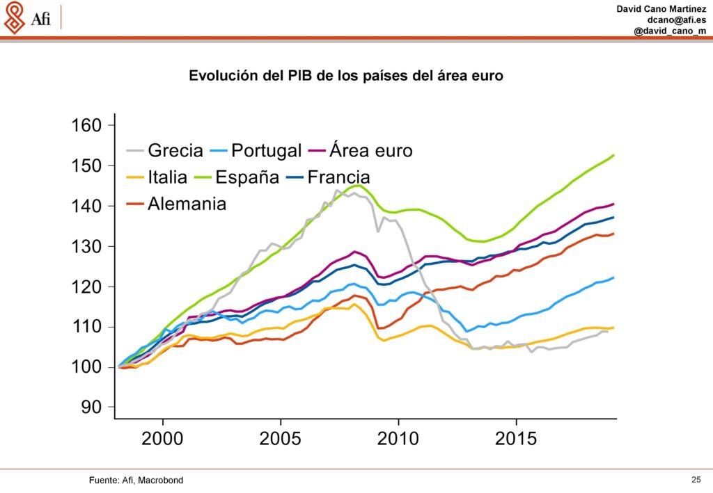 Análisis económicos y de mercados. Evolución del PIB de los países de la zona Euro. Ponencia de David Cano (AFI) durante ECOFIN'19. / Fuente: AFI.