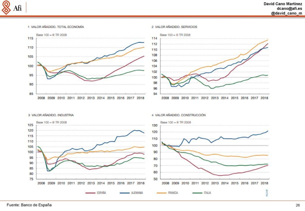 Análisis económicos y de mercados. Valores añadidos en España en Economía, Servicios, Industria y Construcción. Ponencia de David Cano (AFI) durante ECOFIN'19. / Fuente: AFI.