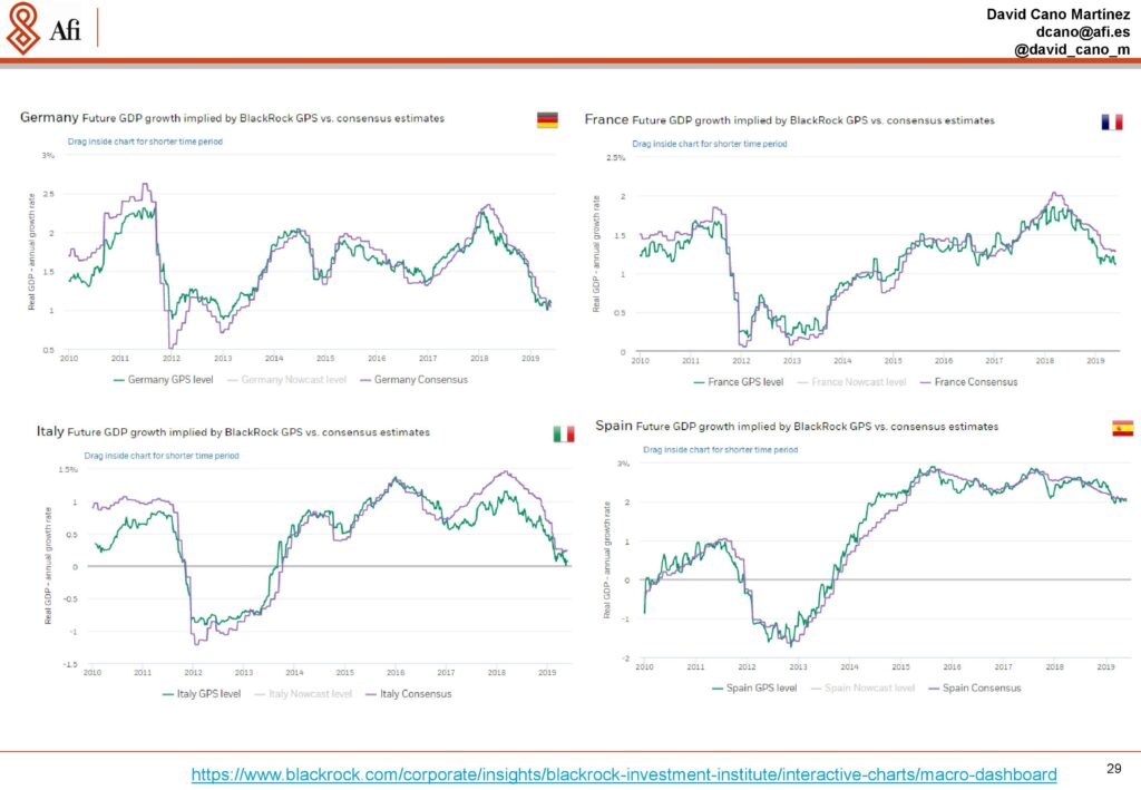 Análisis económicos y de mercados. Crecimiento de las economías alemana, frances, italiana y española. Ponencia de David Cano (AFI) durante ECOFIN'19. / Fuente: AFI.