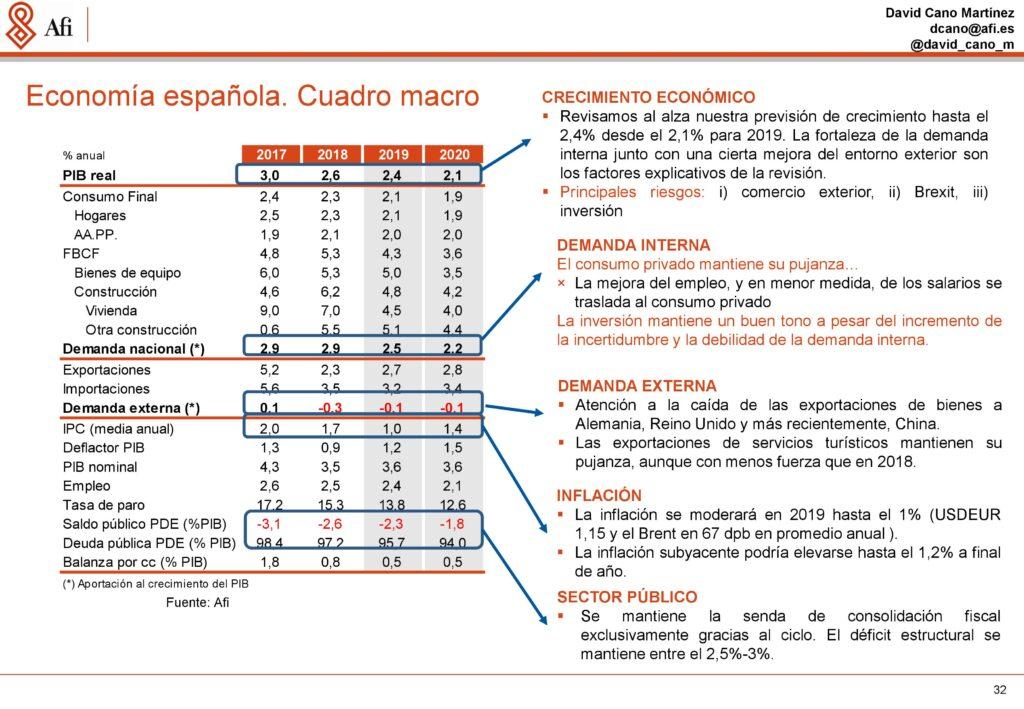 Análisis económicos y de mercados. Cuadro marco de la economía española. Ponencia de David Cano (AFI) durante ECOFIN'19. / Fuente: AFI.